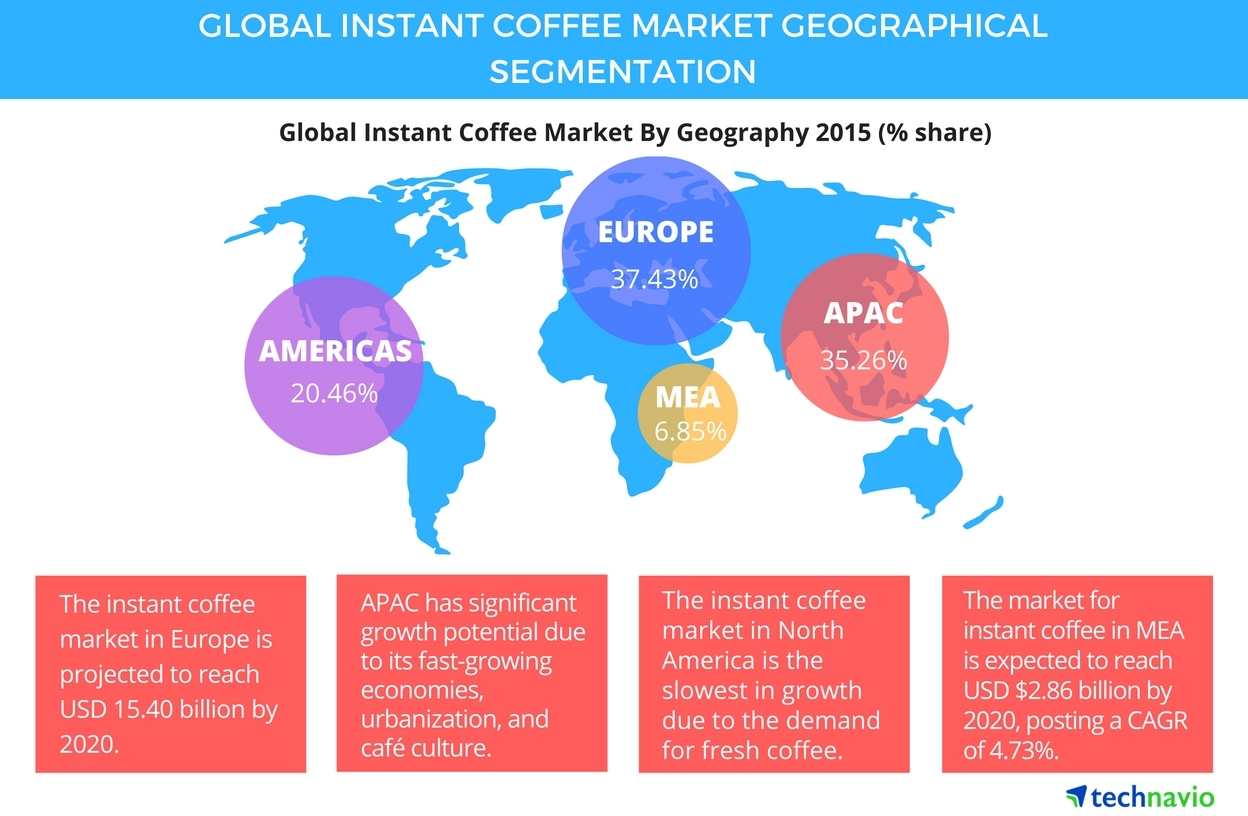 The Coffee Industry - Instant Coffee Growth